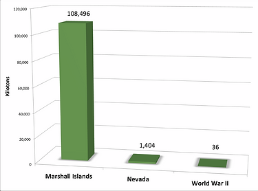 Weapons yield comparison of World War II to nuclear testing in Nevada and Marshall Islands
