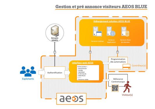 Gestion et préannonce des visiteurs AEOS Blue