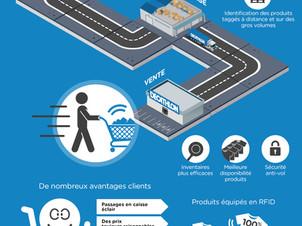 Infographie: La RFID dans la logistique Décathlon