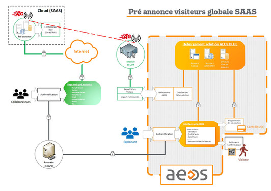 Préannonce visiteurs globale SaaS.JPG