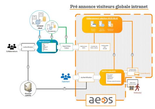 Préannonce visiteurs globale intranet