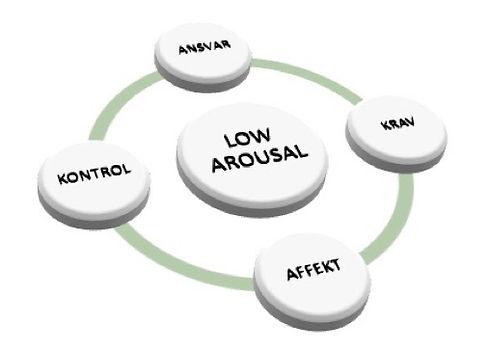 Institut for Konflikthåndtering - Low Ar