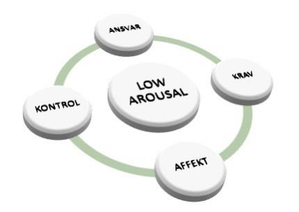 Low Arousal - hvorfor virker det ikke?