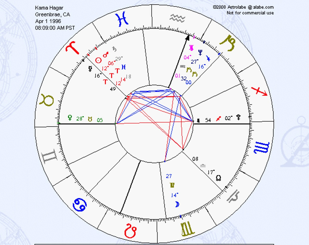 What is my full astrological chart reading