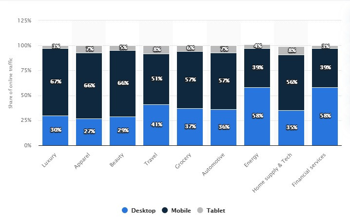 Distribution of online traffic worldwide in 2019, by device and vertical - Statista