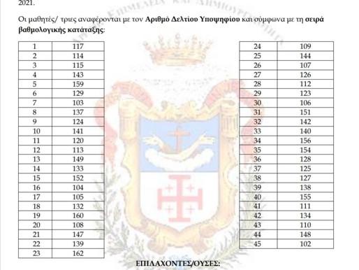 Αποτελέσματα Εισαγωγικών Εξετάσεων 2021-22