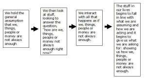 How We Create All Our Problems Diagram