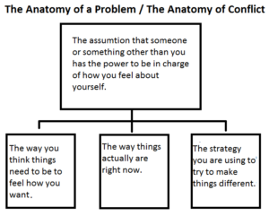 The Anatomy of a Problem-The Anatomy of Conflict