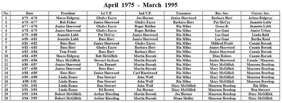 Albert Hall 1975-1995.JPG