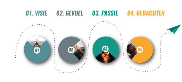 Proces ontwerp - presentatie ontwerp - Energiekompas