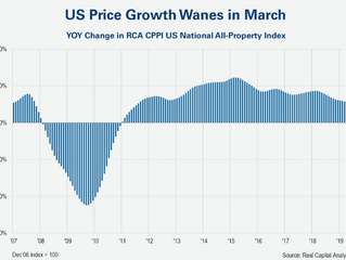 US Commercial Real Estate Price Growth Slows in March as Deal Volume Slips