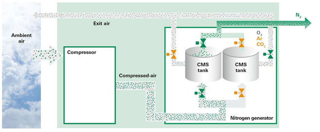csm_OxyReduct_PSA-Technologie_EN_c63bff4