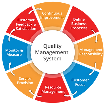 quality-management-system-qms.png
