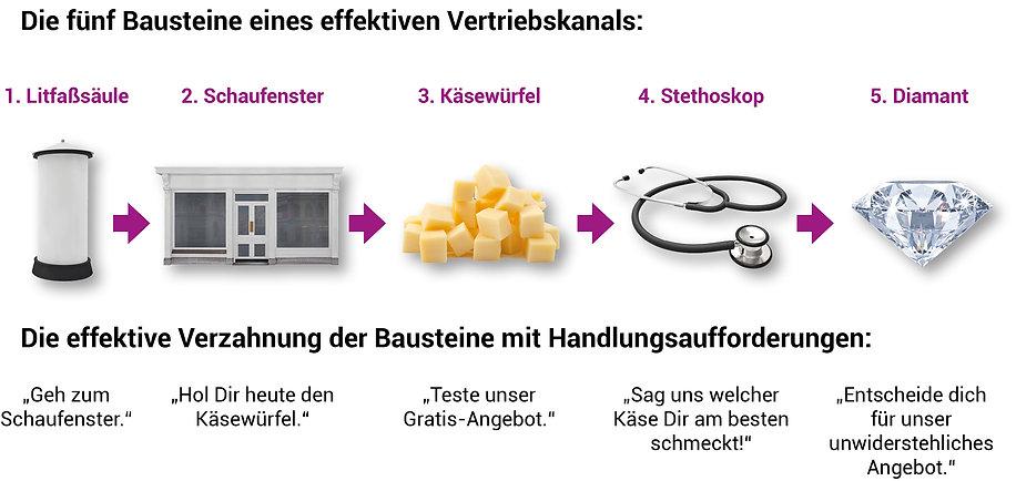 5Bausteine_Vertriebskanal.jpg