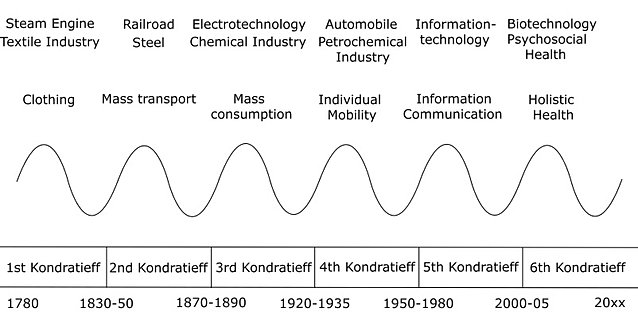 the kondratieff cycle theory Nikolai kondratieff - the long waves in economic life (ie in society) (1935)  of  kondratieff's contribution to the theory of the trade cycle.