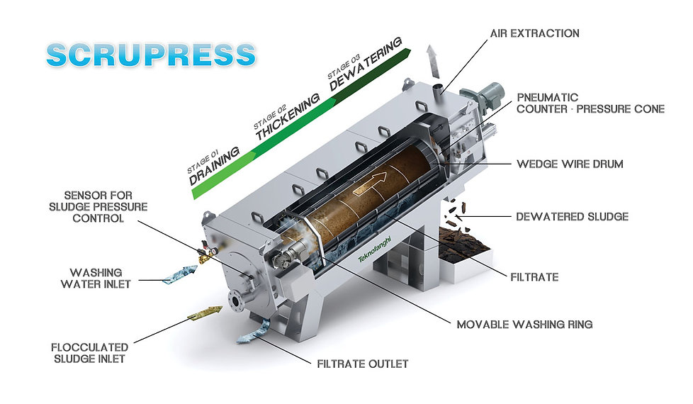 Scrupress_screw press.jpg