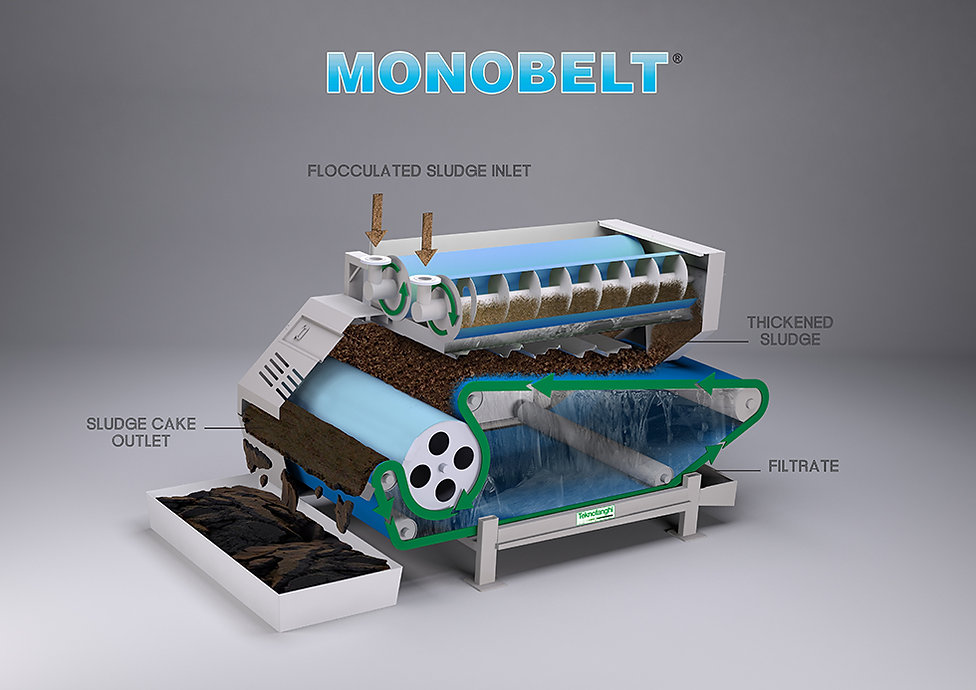 Monobelt | How it works