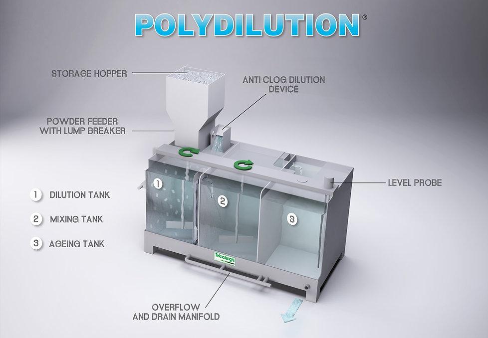 Polydilution-funzionamento.jpg