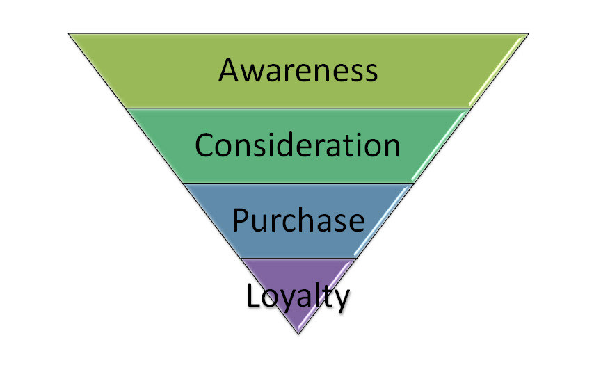 Shop local conversion funnel