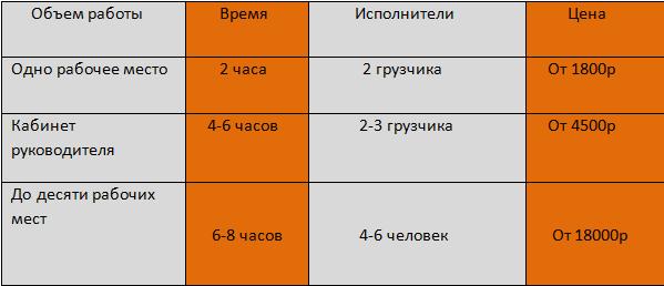 Офисный переезд Москва