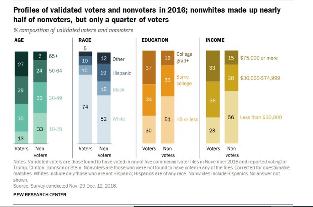 2016 Voter Demographics of Non-White Voters from Pew Research Center