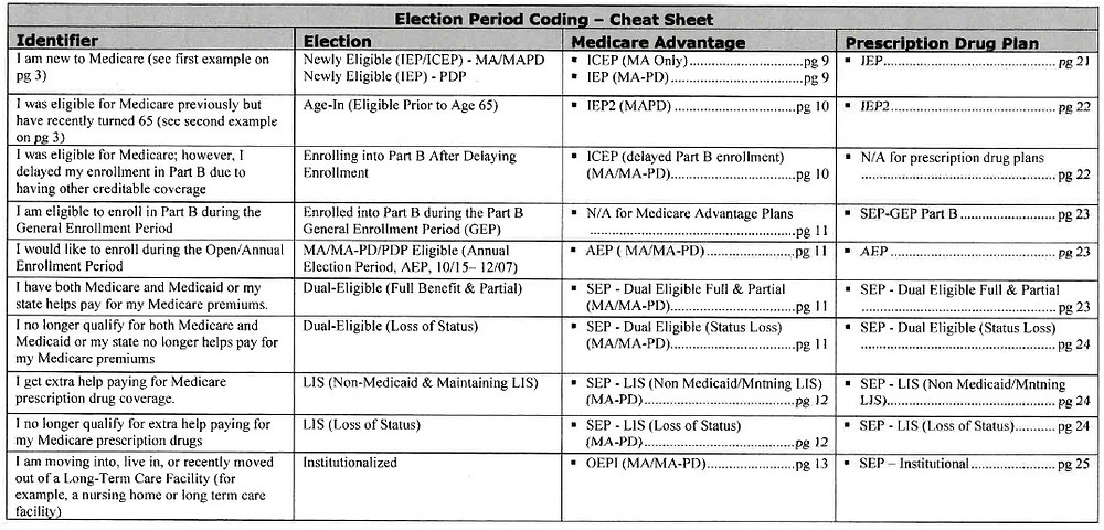 LIS. Special Election Periods for #MediCARE SEP