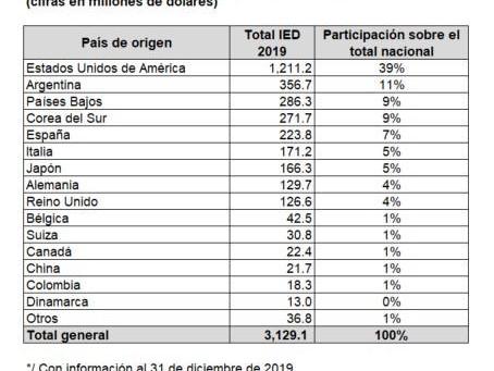 Argentina en el Segundo Lugar como Origen en la Inversión Extranjera Directa en México