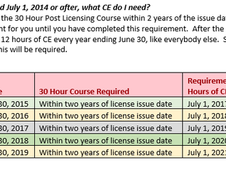 Newly Licensed?  See chart below to find your CE requirements