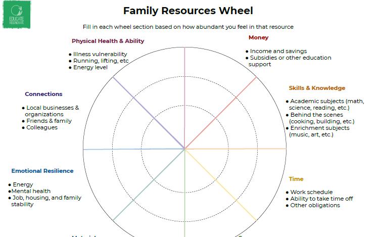 Family Resources Wheel