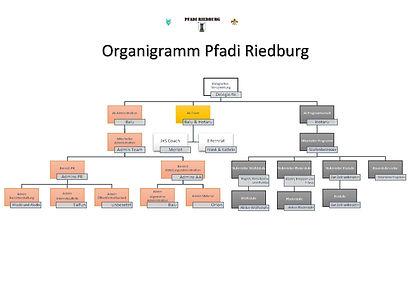 Organigramm Riedburg