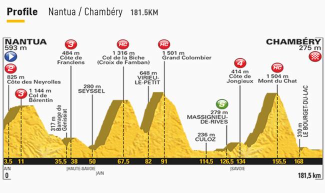 Perfil e altimetria da nona etapa do Tour