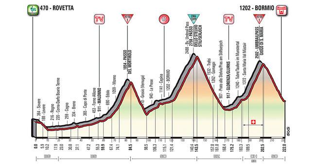 Perfil da etapa vencida por Nibali / Divulgação