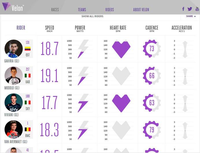 Tirreno - Adriatico transmite em tempo real os dados dos ciclistas
