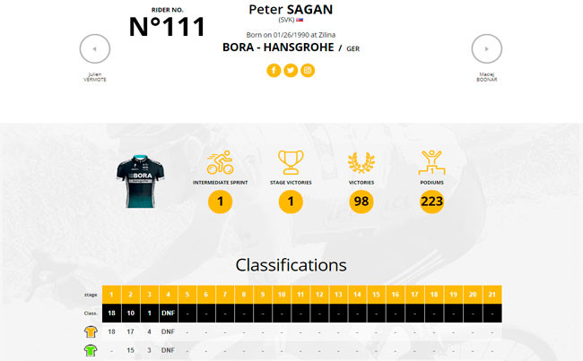 Sagan foi desclassificado do Tour pelo incidente / Reprodução do site do Tour de France