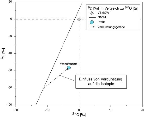 Isotopenwert einer Mauerfeuchteprobe