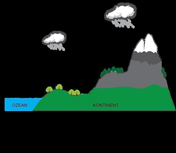 Kontinentaleffekt und Höheneffekt bei den Isotopen von Wasserstoff und Sauerstoff