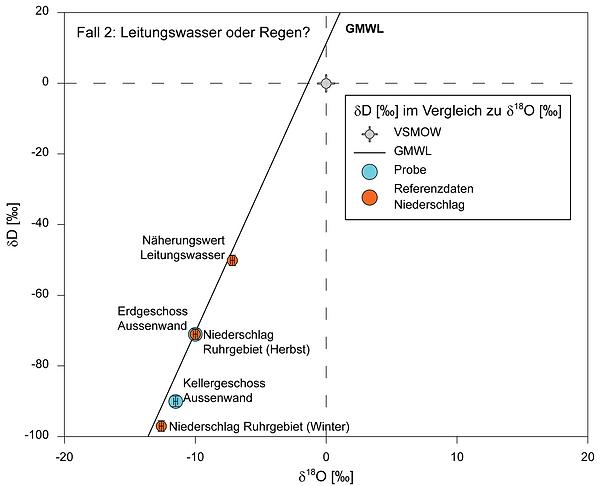 Isotopenwerte zweier Mauerfeuchteproben