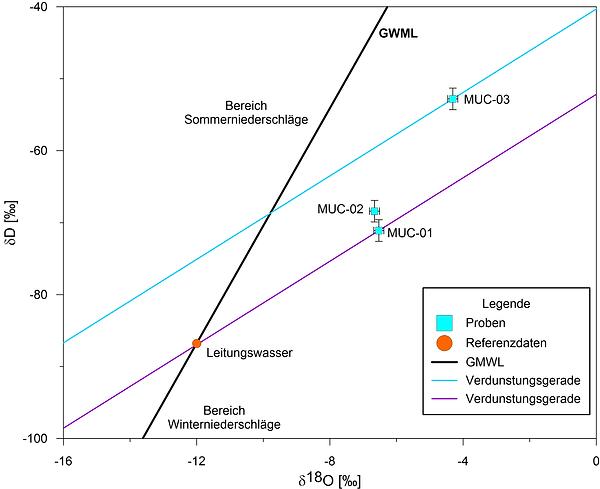 Isotopenwerte mehrerer Schadwasserproben im Vergleich zu Leitungswasser