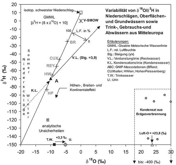 Isotopie von Wasser