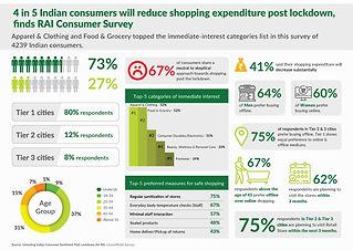 Consumer Sentiment Survey_RAI-LitmusWorl