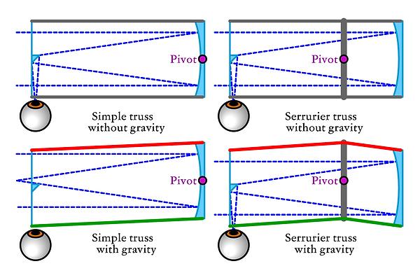 Serrurier-Truss-Principle.png