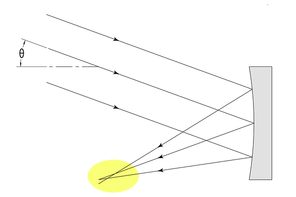 Parabolic-Mirror,-off-axis-rays.png