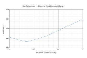 Deformation-vs-Mounting-Diameter-(6-pads