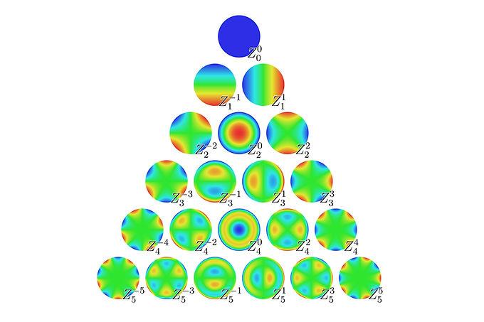 Zernike_Polynomials.jpg