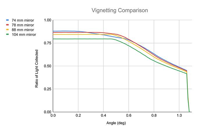 Vignetting-Comparison.png