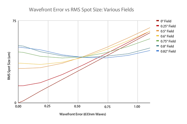 Wavefront-error-vs-spot-size.png