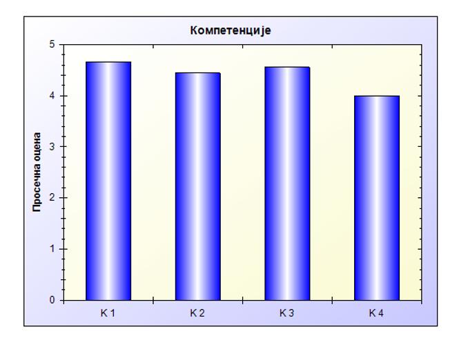 К1-К4 компетенције