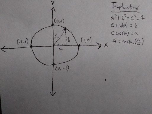 Phasors and the Unit Circle