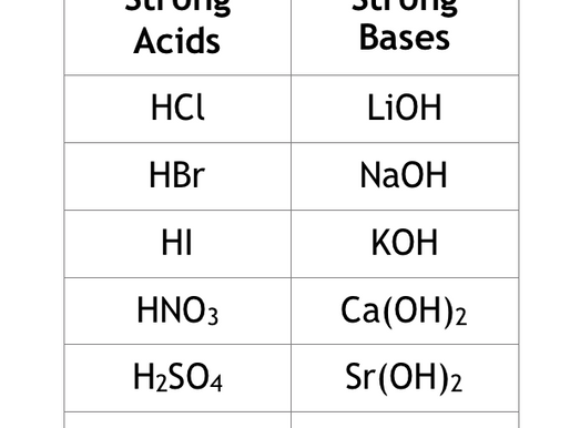 Acids and Bases I: Introduction