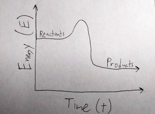 Gibbs Free Energy and Spontaneous Reactions